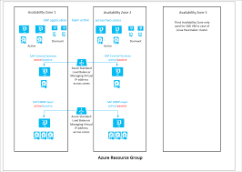 SAP workload configurations with Azure Availability Zones ...